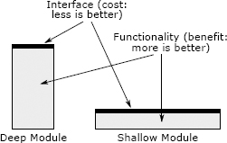 Shallow vs. Deep Modules